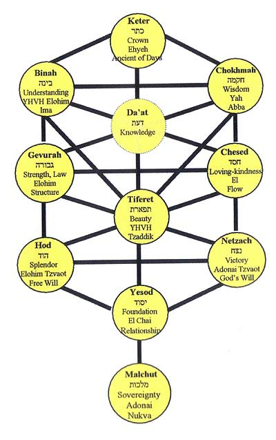 Kabbalah And Healing Teachings Tree Of Life